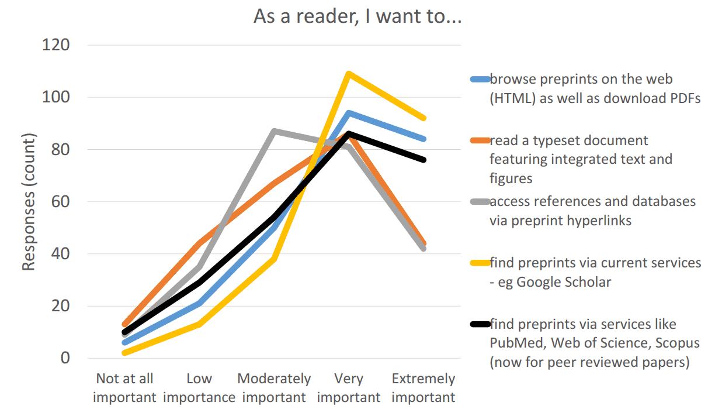 as a reader