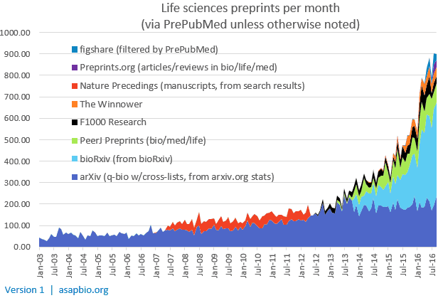 preprints-per-month-v1
