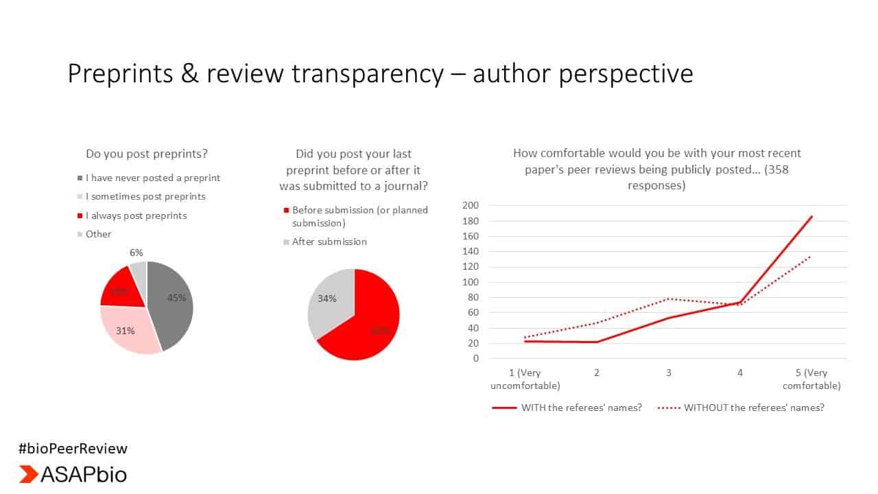 Peer Review Meeting Summary  U2013 Asapbio