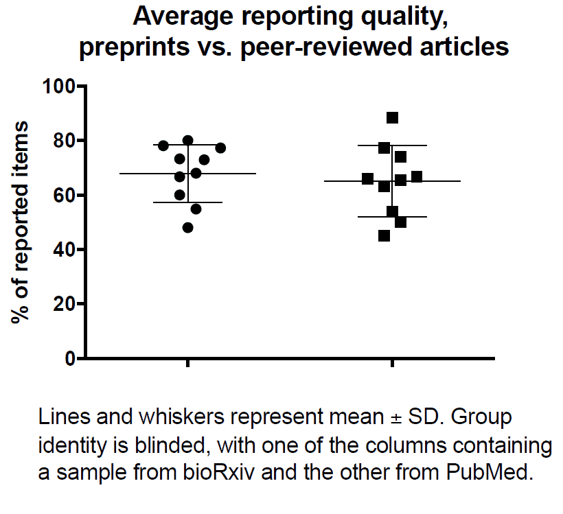 Comparing quality of reporting between preprints and peer