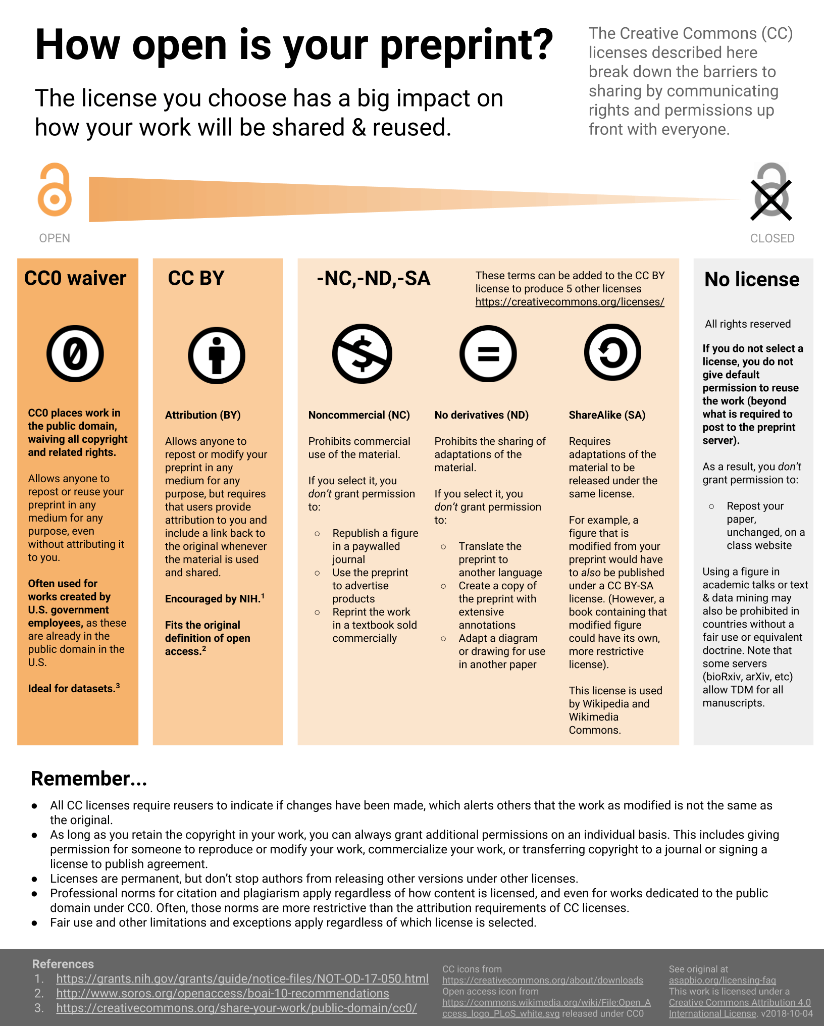 Infographic about licensing terms and preprint reuse