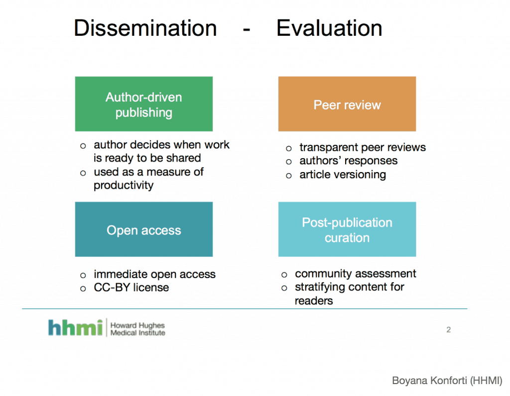 Dissemination (author-driven publishing and open access) - Evaluation (peer review and post-publication curation).