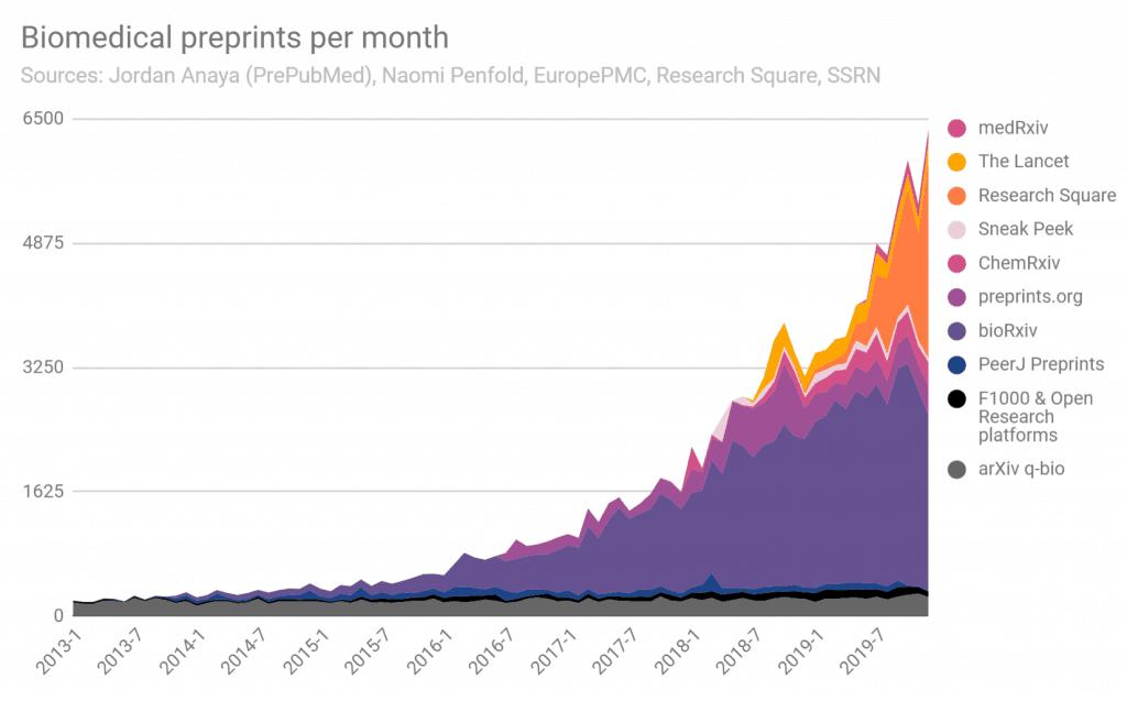 Chart of biology preprints per month