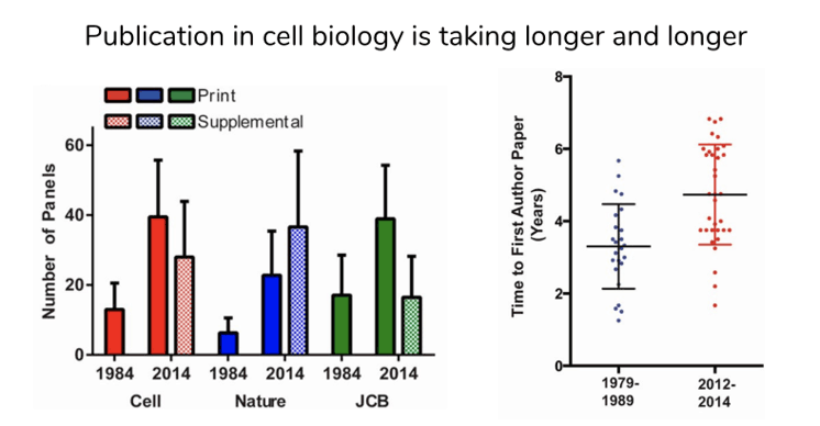 Image showing that publication is biology is taking longer and longer- there are many more panels Cell, Nature, and JCB articles in 2014 than in 1984. Grad students in Tetrad program at UCSF take about a year longer to produce a first-author paper in 2012-2014 vs 1979-1989