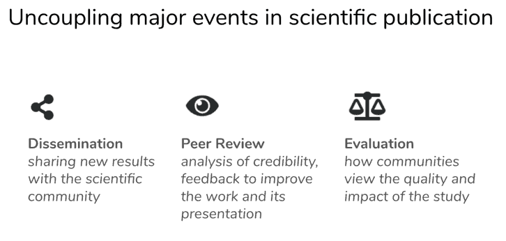 Uncoupling major events in scientific publication. Dissemination (sharing new results with the scientific community), Peer review (analysis of credibility, feedback to improve the work and its presentation), Evaluation (how communities view the quality and impact of the study)