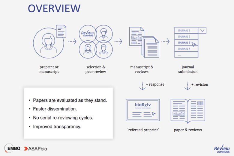 Overview of Review Commons: preprint -> selection & peer-review-> manuscript & reviews -> journal submission and/or a refereed preprint. Benefits: preprints are evaluated as they stand. Faster dissemination. No serial re-reviewing cycles. Improved transparency.
