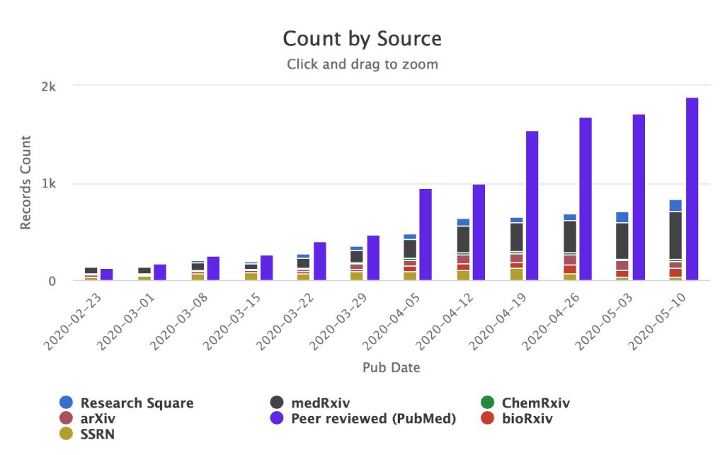 COVID-19 preprints per week