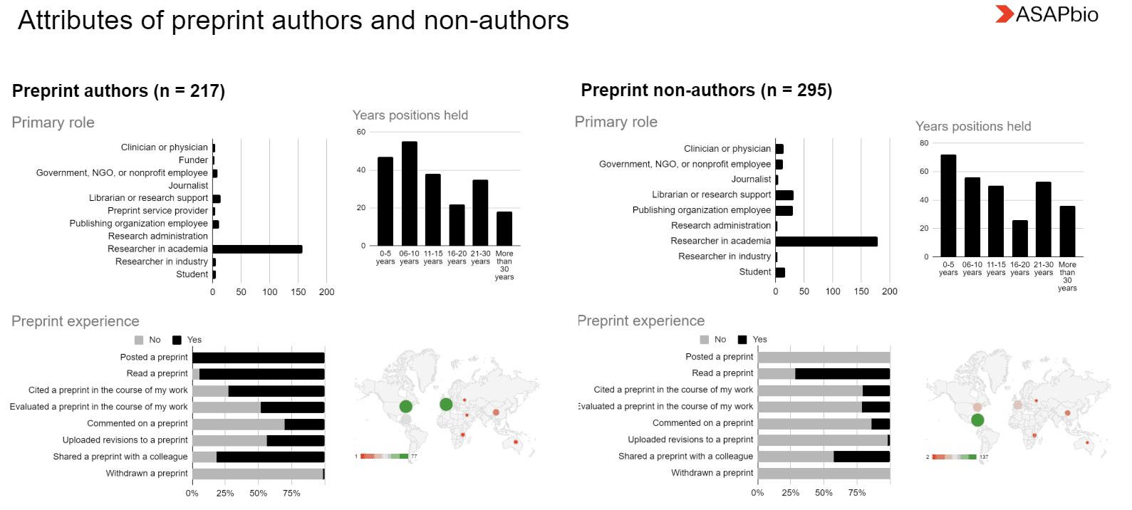 Comparing preprint authors vs non-authors