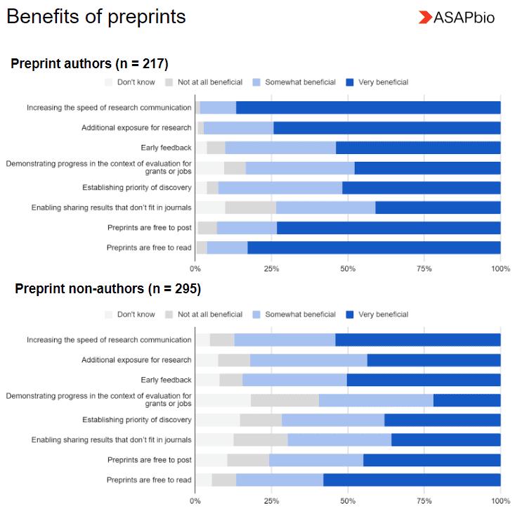 Benefits of preprints