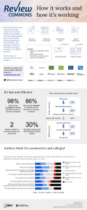 Infographic about Review Commons containing images in this post