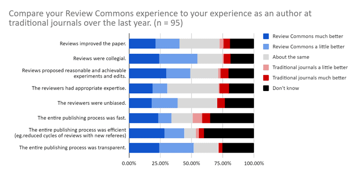 """Bar graph of question """"Compare your Review Commons experience to your experience as an author at traditional journals"""""""