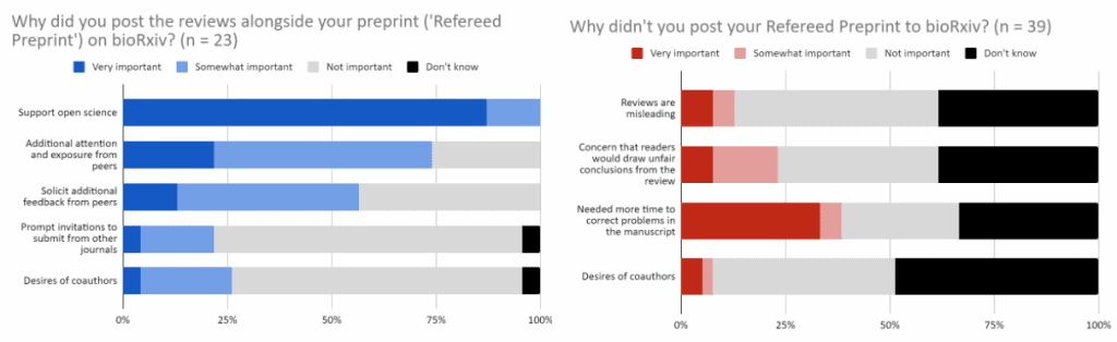 """Bar graphs answering questions """"why did you post the reviews alongside your preprint"""" and """"why didn't you post your refereed preprint?"""""""