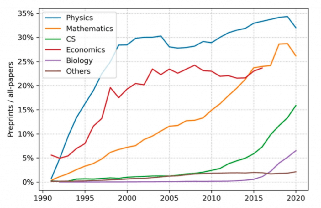 Yearly preprints/all-papers in Microsoft Academic Graph, trend by domain, reproduced from Xie B, Shen Z, and Wang K 2021 [8]