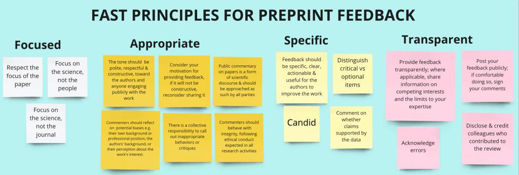 FAST principles board